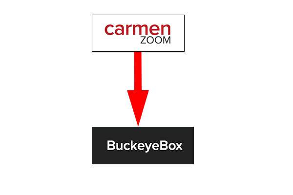 Arrow from Zoom to Box for Archiving